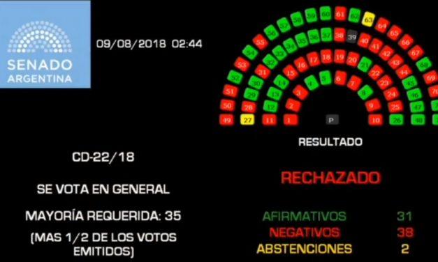 Senado de Argentina rechaza aborto legal