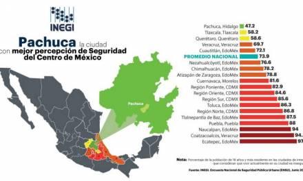 Hidalgo tiene la ciudad más segura del Centro del país: INEGI