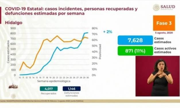 Hidalgo, uno de los 7 estados con ascenso en pandemia de COVID-19