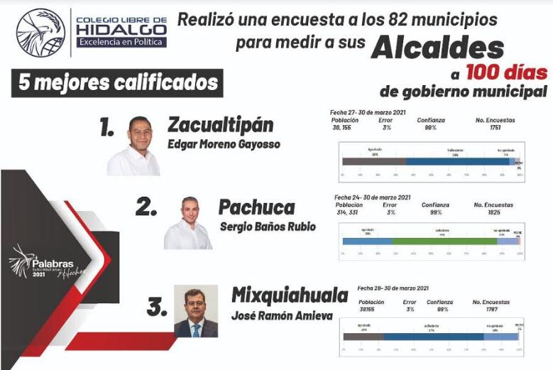 Ponen a Sergio Baños como segundo alcalde mejor evaluado