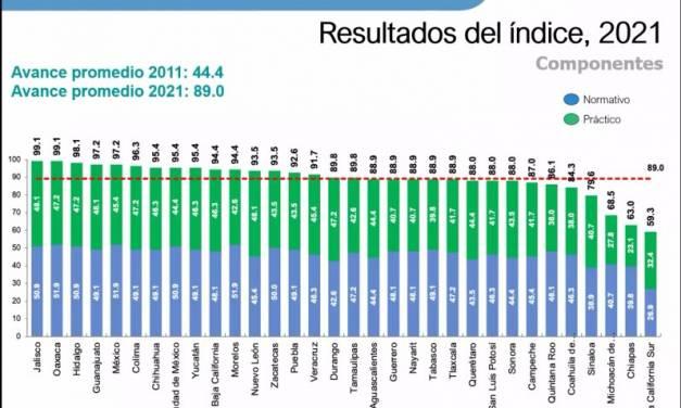 Se mantiene Hidalgo en top 3 de monitoreo y evaluación de México